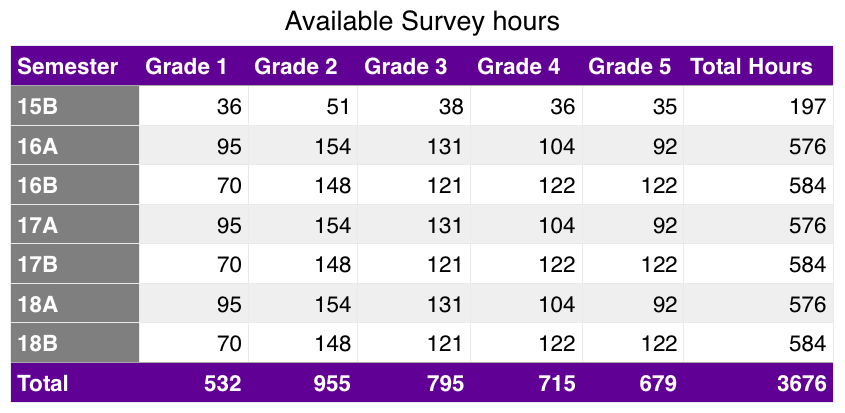 Survey_Available_hours