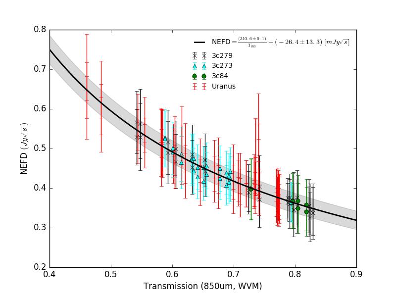 POL2: 850um NEFD vs transmission