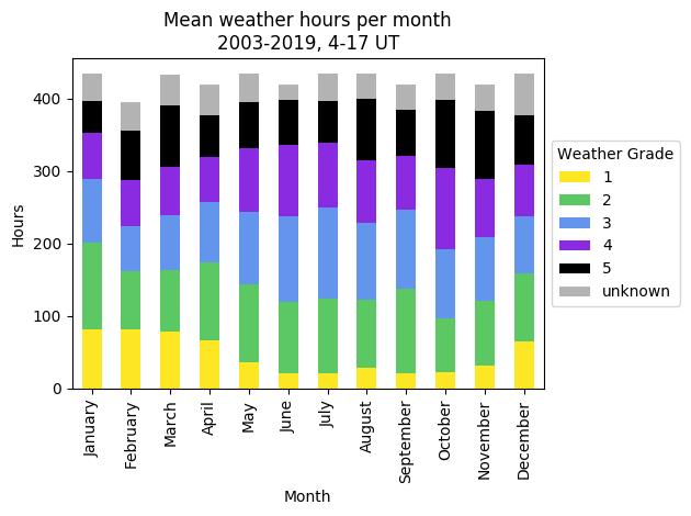 Weather Bands – James Clerk Maxwell Telescope