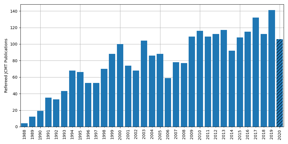 Plot of the number of refereed publications occuring per year, from 1988 to 2020