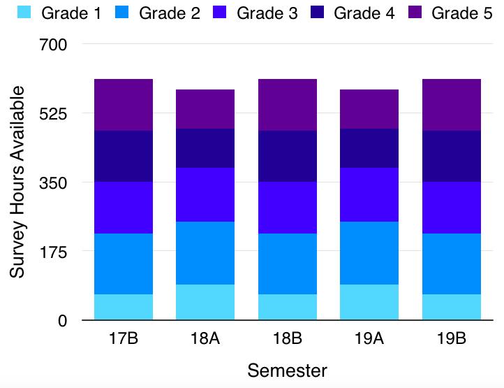 jcmt_lap_hours_avail_17b_19b_graph